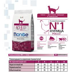 Monge Cat Indoor Сухой корм для домашних кошек